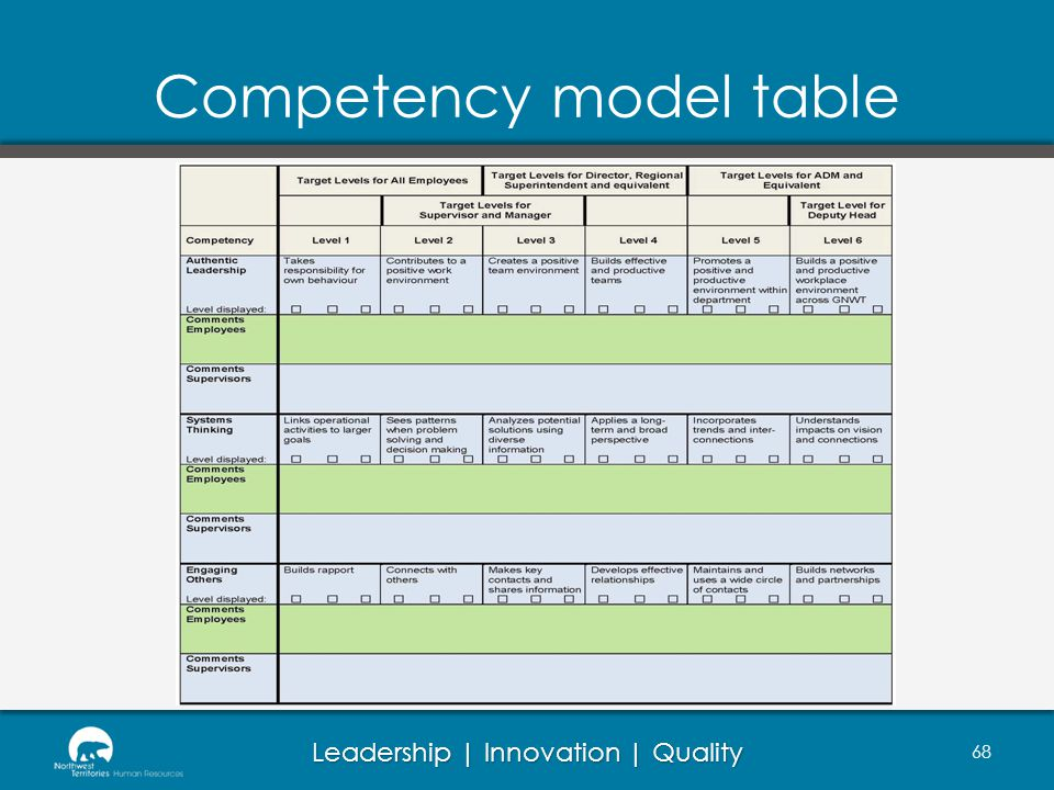 Competency model table