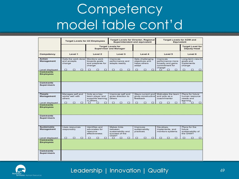 Competency model table cont'd