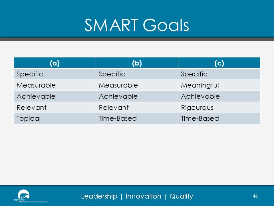 SMART Goals (a) (b) (c) Specific Measurable Meaningful Achievable