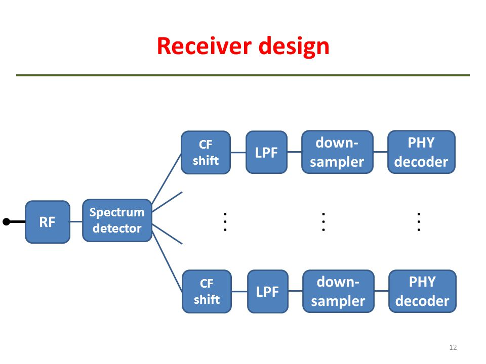 Receiver design LPF down-sampler PHY decoder RF . . . . . . . . . LPF
