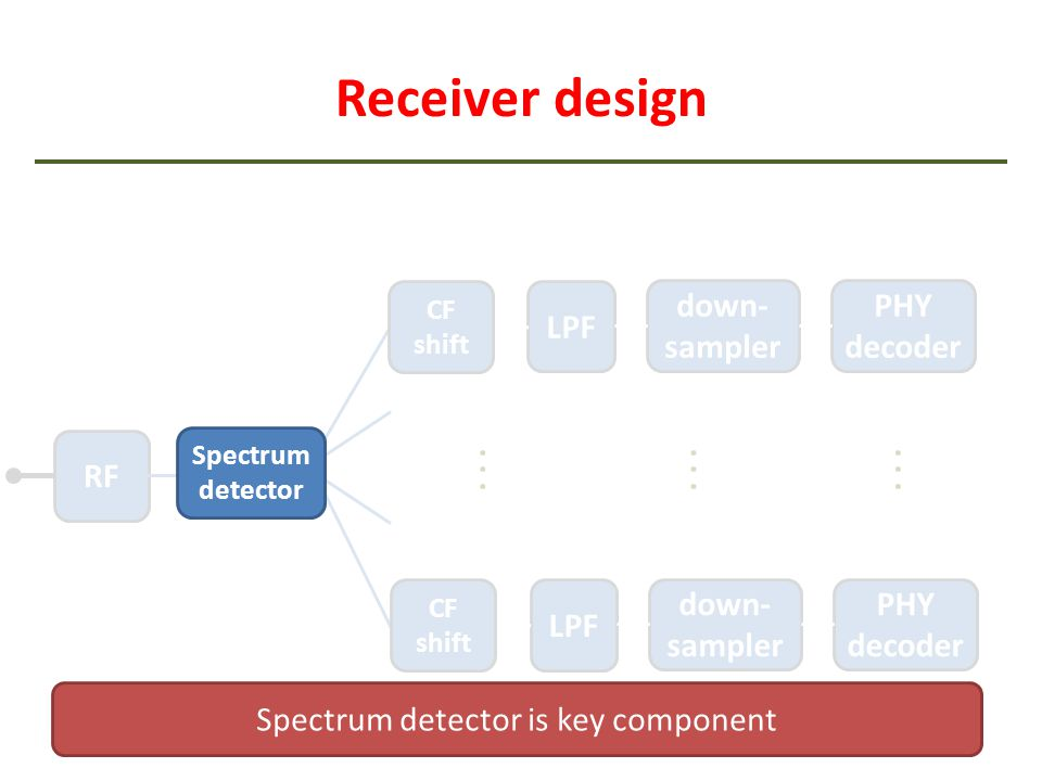 Spectrum detector is key component