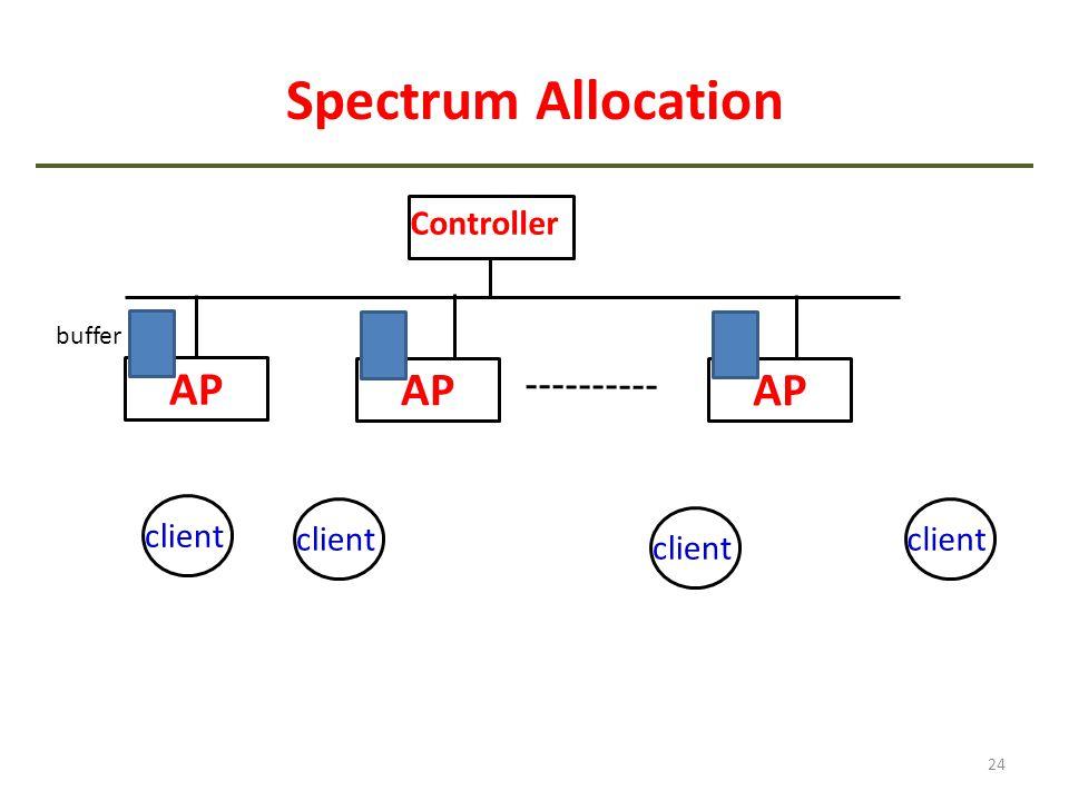 Spectrum Allocation AP AP AP Controller client client client client