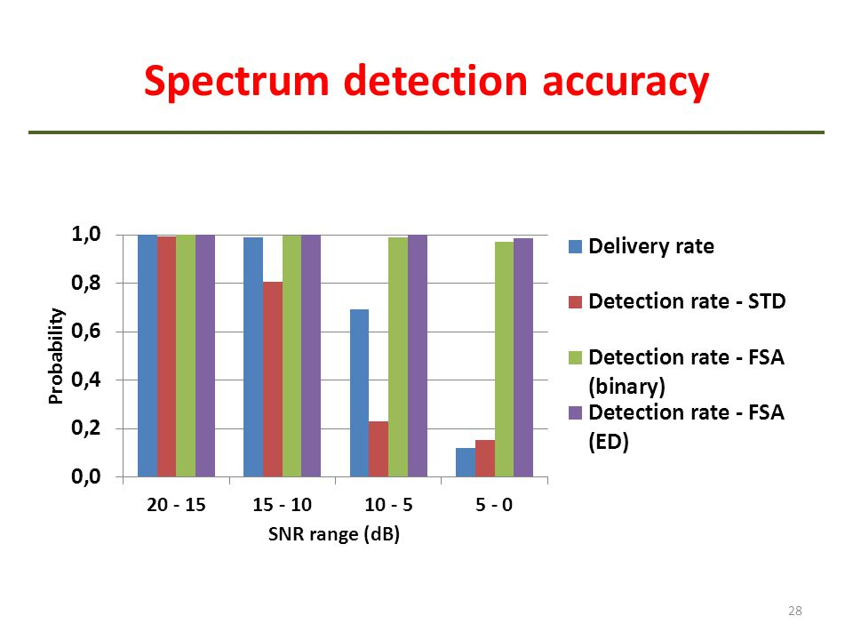 Spectrum detection accuracy