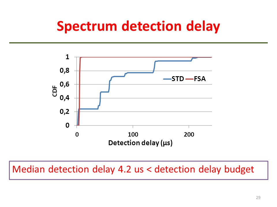 Spectrum detection delay