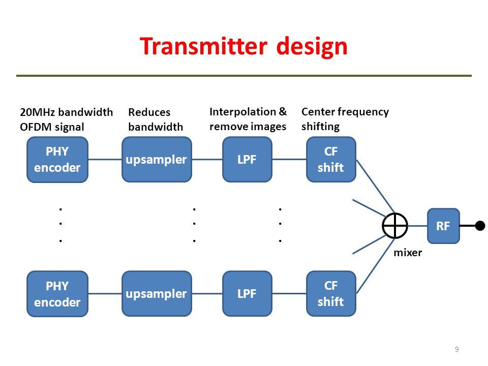 Transmitter design . . . . . . . . . PHY encoder upsampler LPF