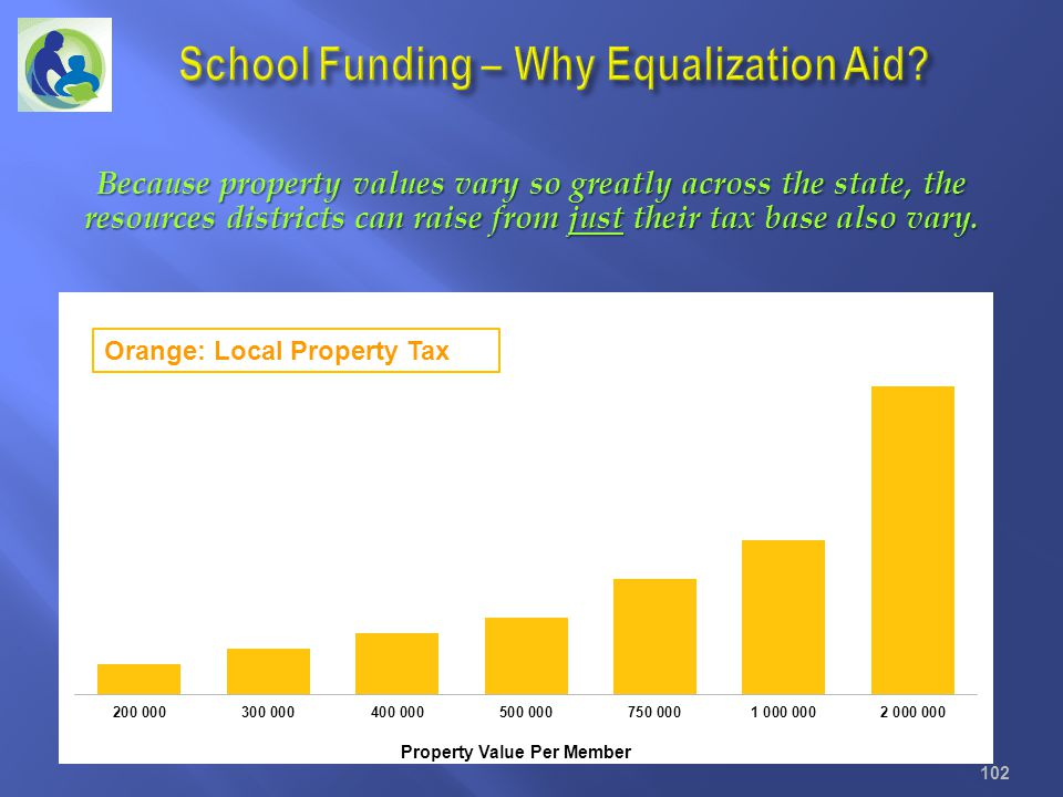 School Funding – Why Equalization Aid