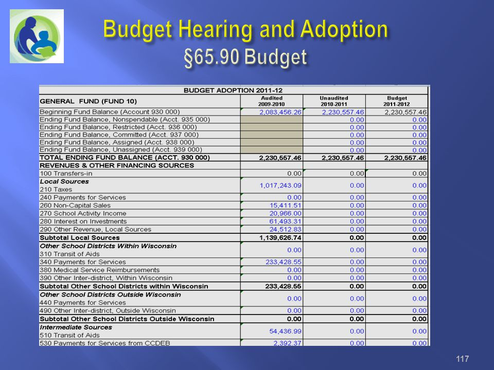 Budget Hearing and Adoption §65.90 Budget