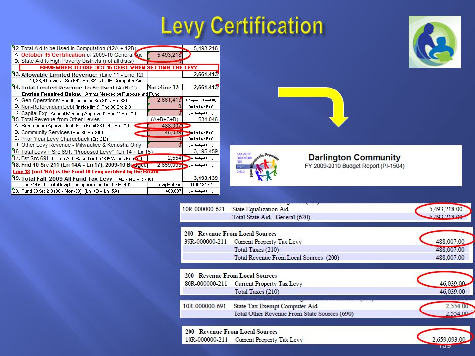 Levy Certification