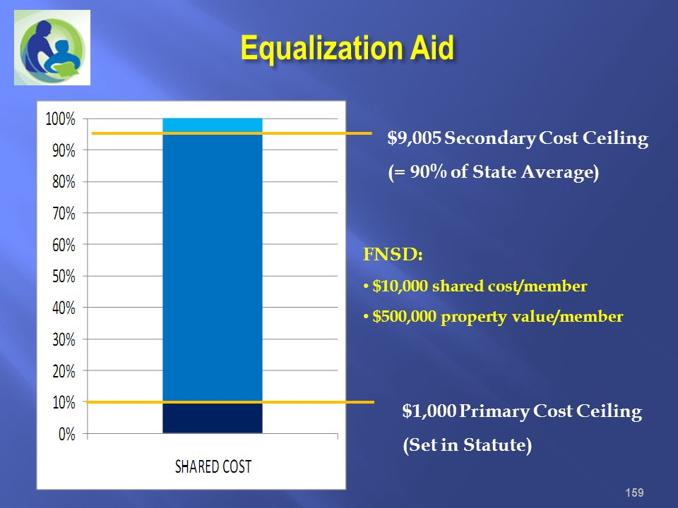 Equalization Aid $9,005 Secondary Cost Ceiling