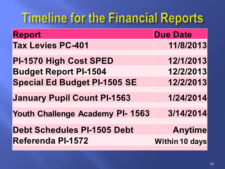 Timeline for the Financial Reports