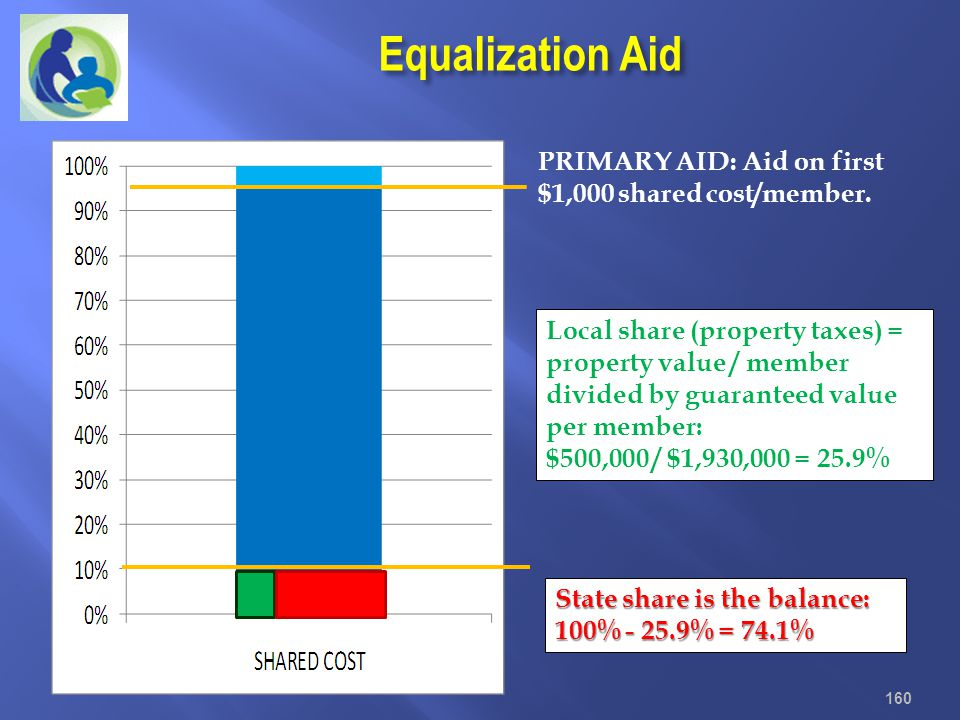 Equalization Aid PRIMARY AID: Aid on first $1,000 shared cost/member.