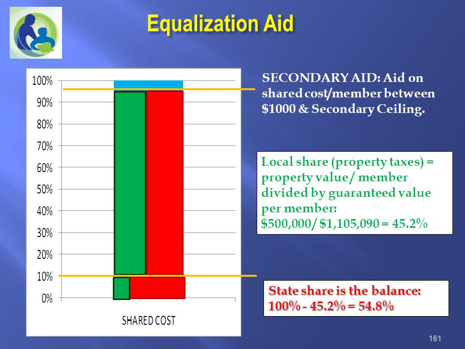 Equalization Aid SECONDARY AID: Aid on shared cost/member between $1000 & Secondary Ceiling.