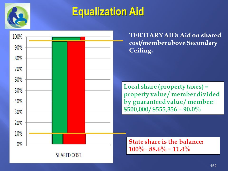 Equalization Aid TERTIARY AID: Aid on shared cost/member above Secondary Ceiling.