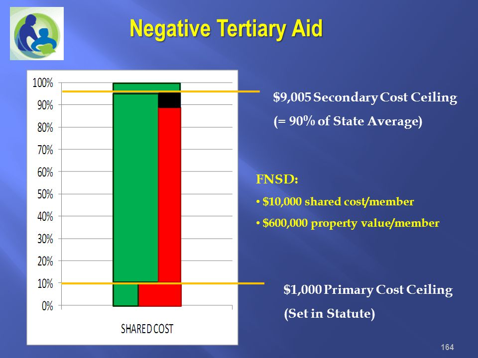 Negative Tertiary Aid $9,005 Secondary Cost Ceiling