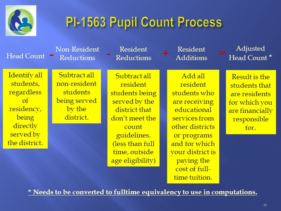 PI-1563 Pupil Count Process