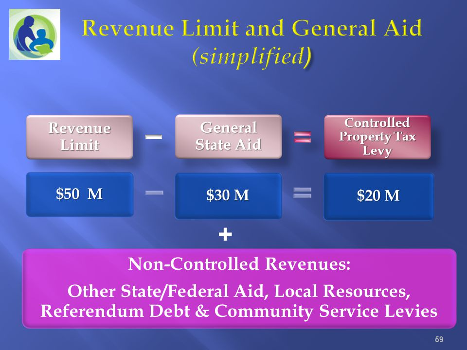Revenue Limit and General Aid (simplified)