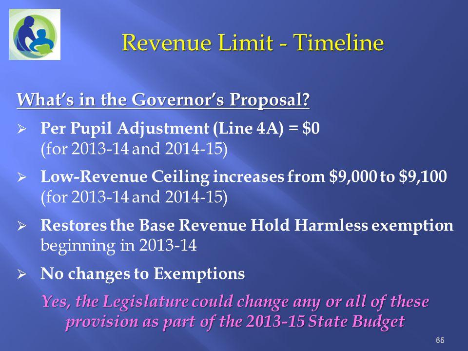 Revenue Limit - Timeline