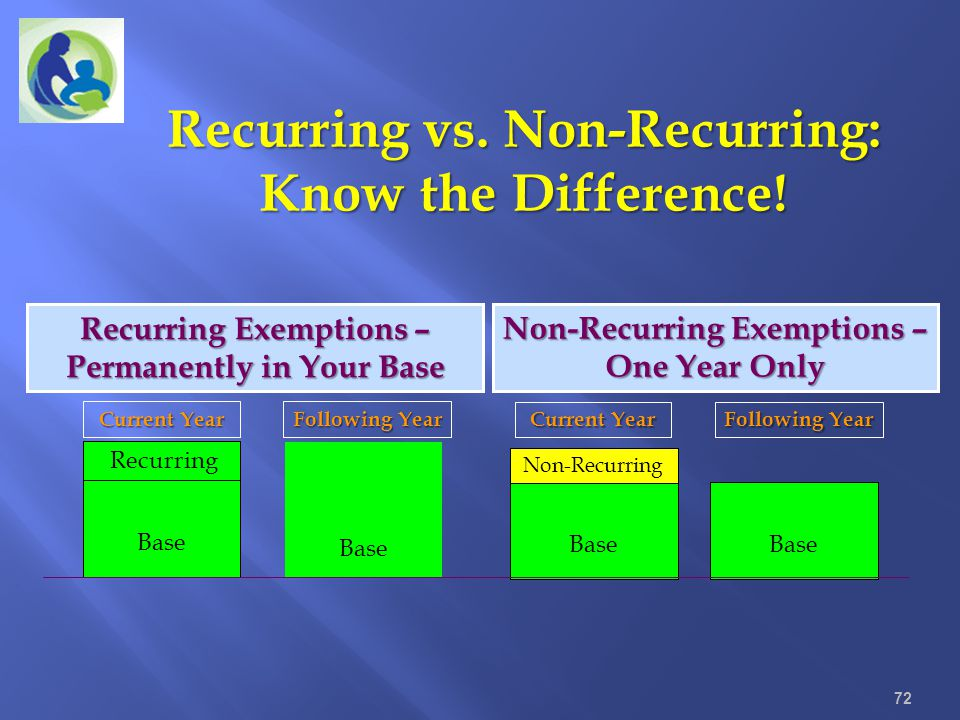 Recurring vs. Non-Recurring: Know the Difference!