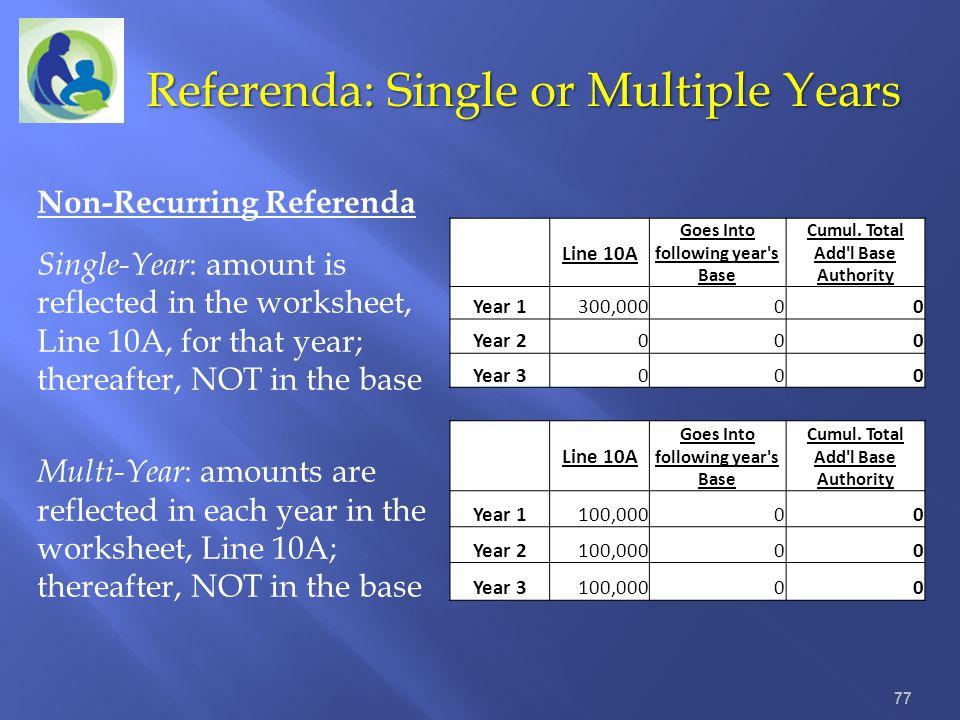 Referenda: Single or Multiple Years