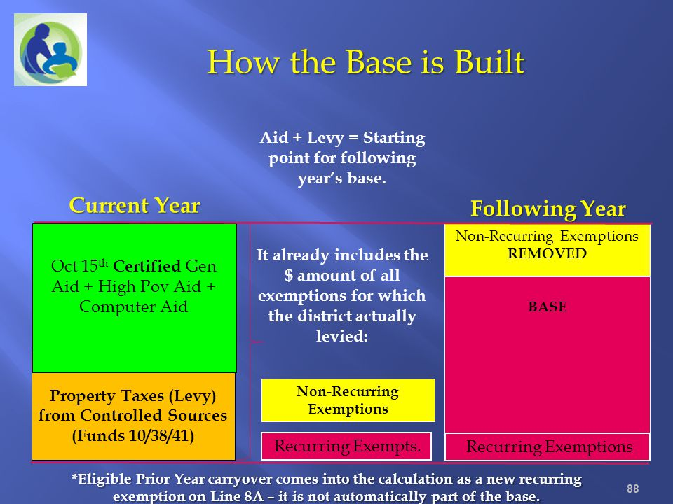 Aid + Levy = Starting point for following year's base.