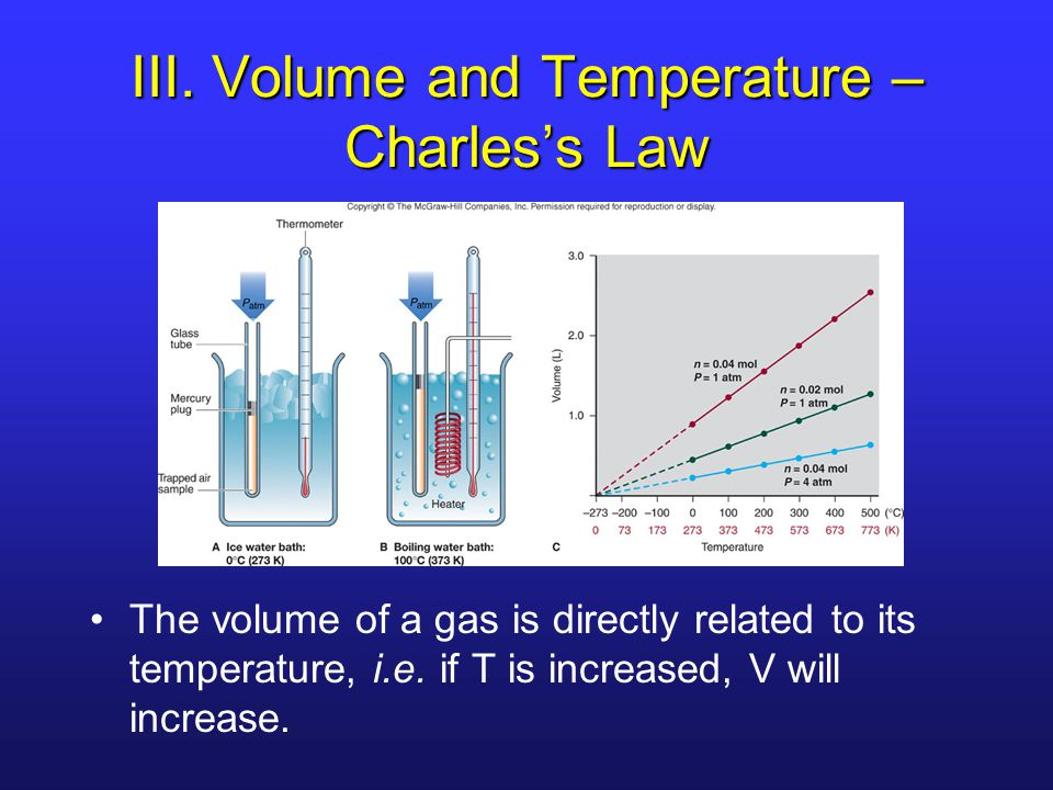 III. Volume and Temperature – Charles's Law