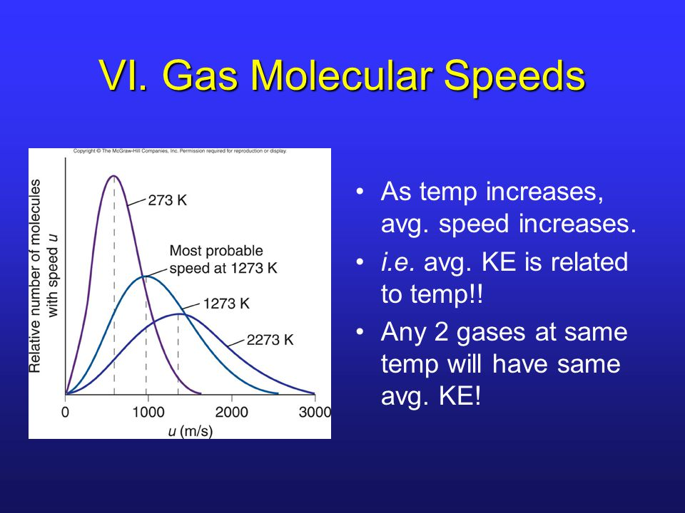 VI. Gas Molecular Speeds