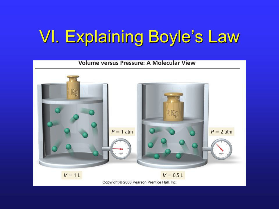 VI. Explaining Boyle's Law