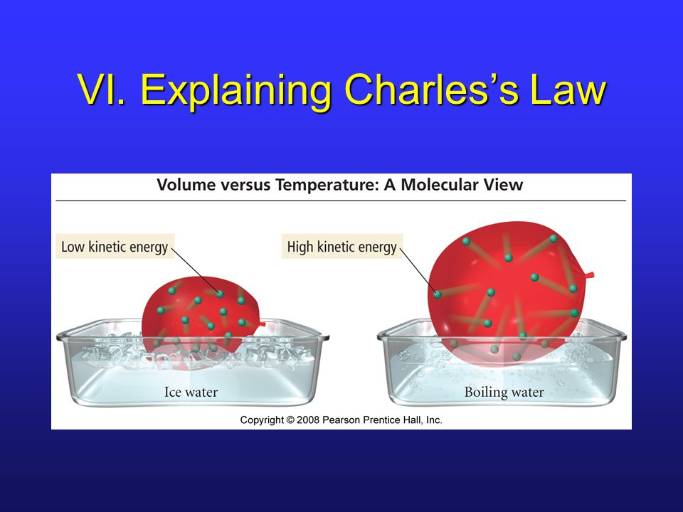 VI. Explaining Charles's Law