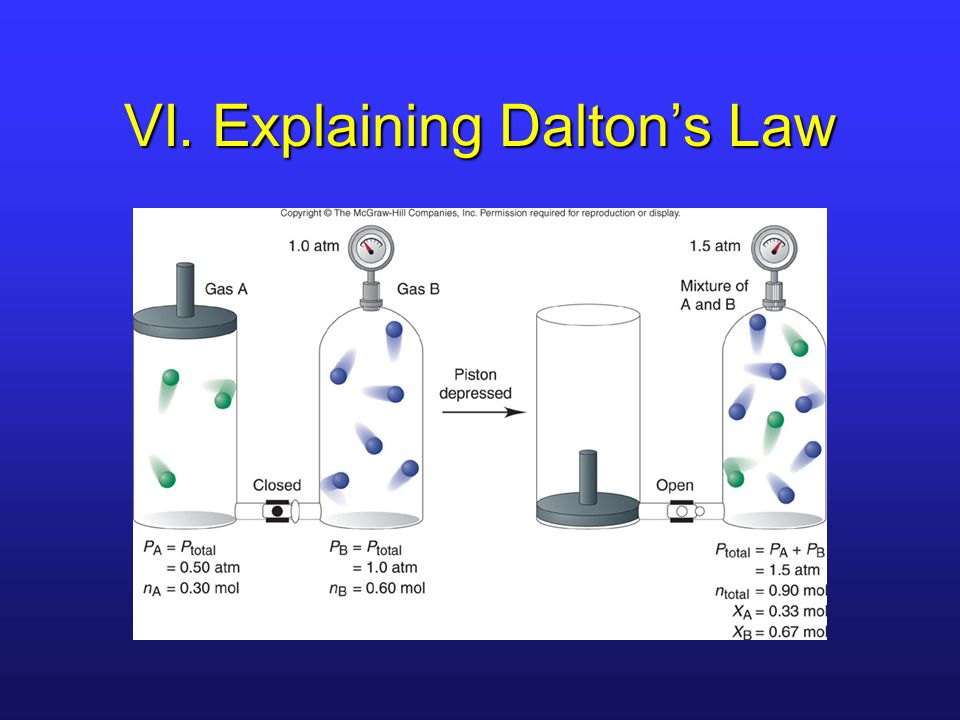 VI. Explaining Dalton's Law