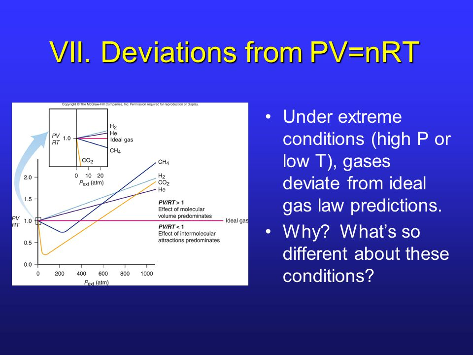 VII. Deviations from PV=nRT