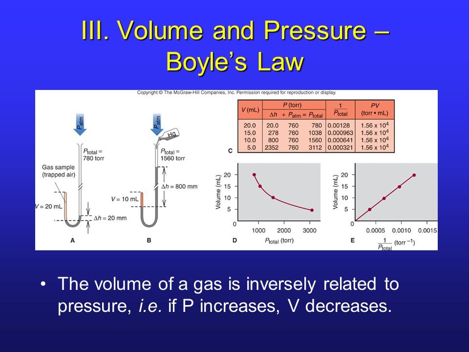 III. Volume and Pressure – Boyle's Law