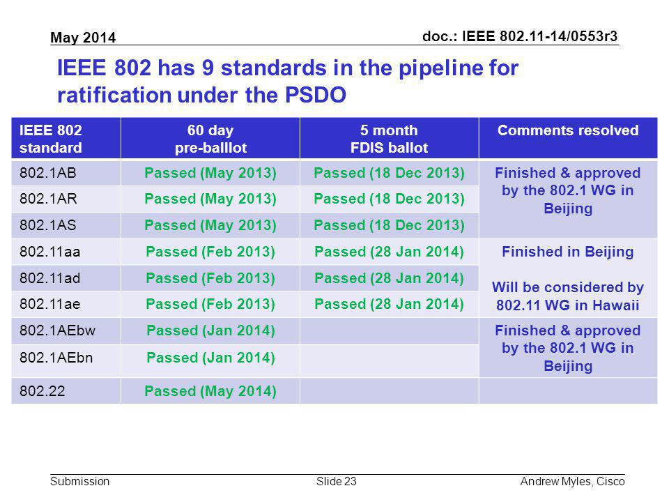 IEEE 802 has 9 standards in the pipeline for ratification under the PSDO