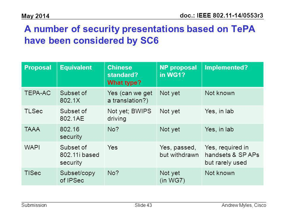 A number of security presentations based on TePA have been considered by SC6