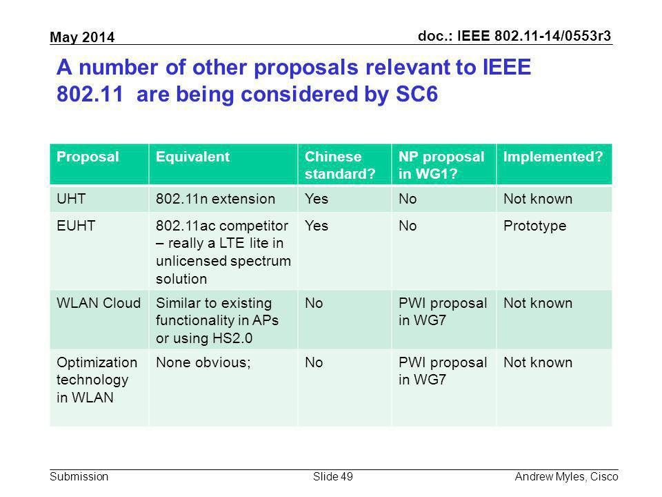 A number of other proposals relevant to IEEE 802