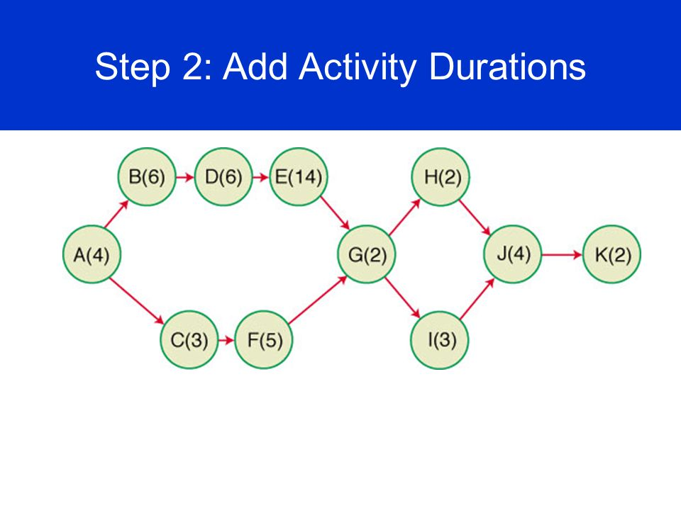 Step 2: Add Activity Durations