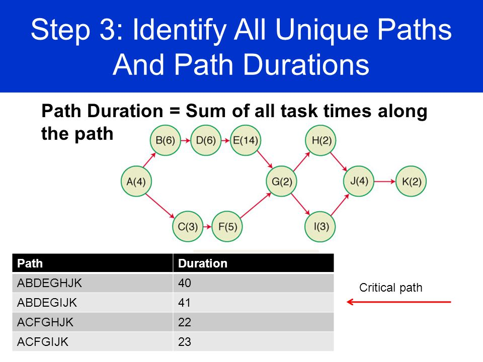 Step 3: Identify All Unique Paths And Path Durations