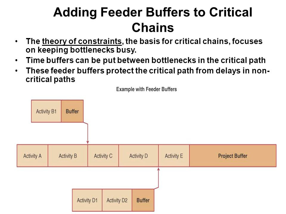 Adding Feeder Buffers to Critical Chains