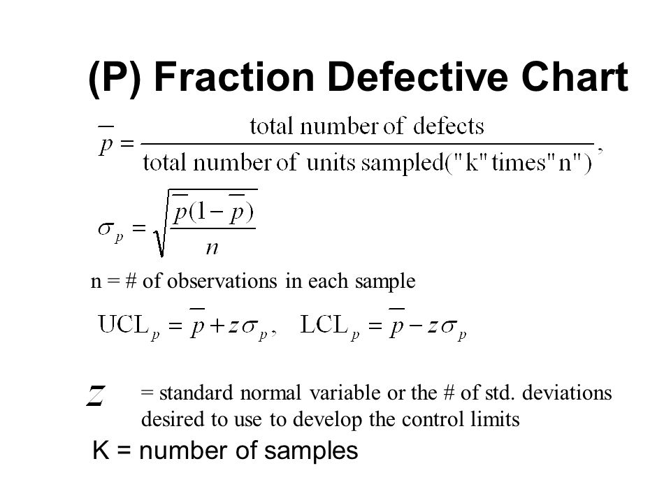 (P) Fraction Defective Chart