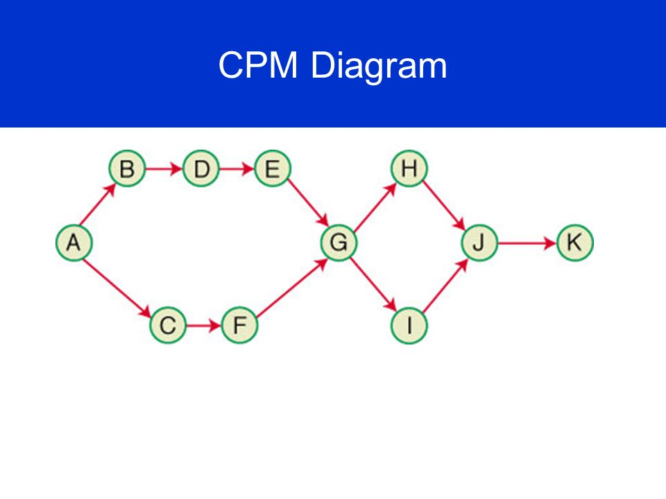 CPM Diagram