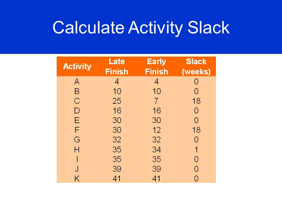 Calculate Activity Slack