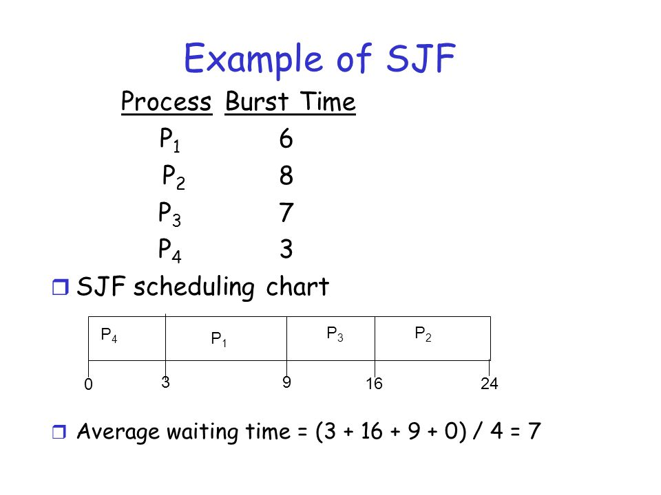 Example of SJF Process Burst Time P1 6 P2 8 P3 7 P4 3