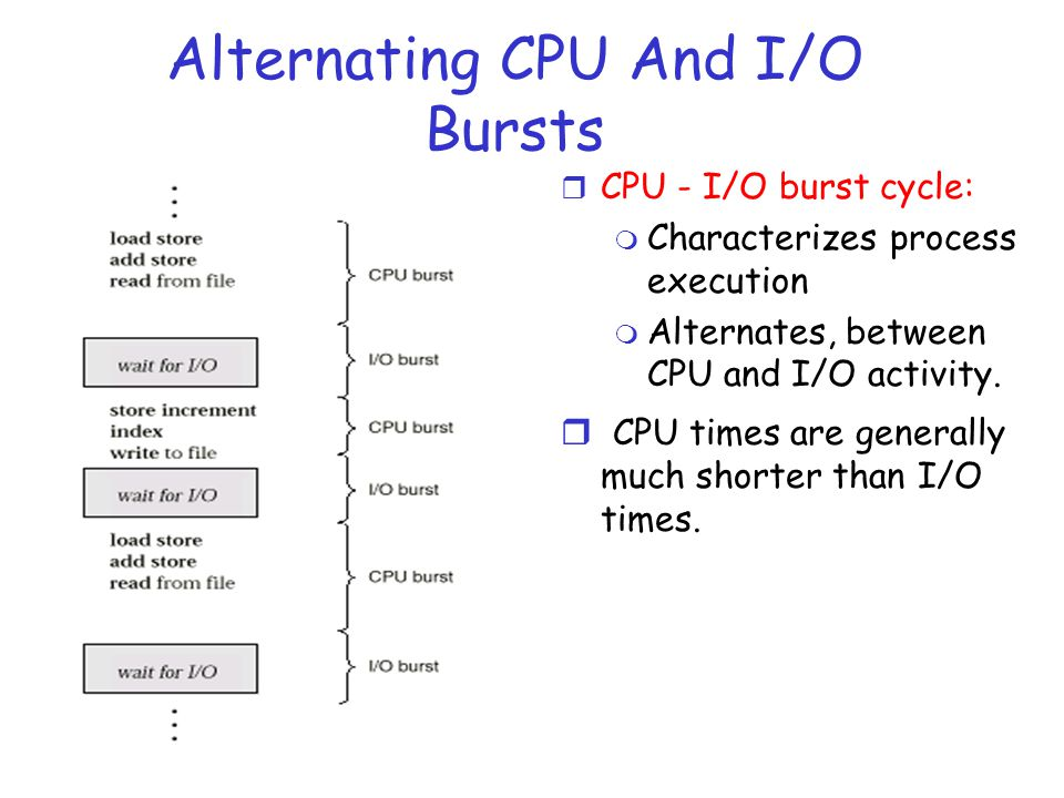 Alternating CPU And I/O Bursts