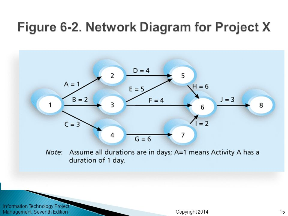 Figure 6-2. Network Diagram for Project X