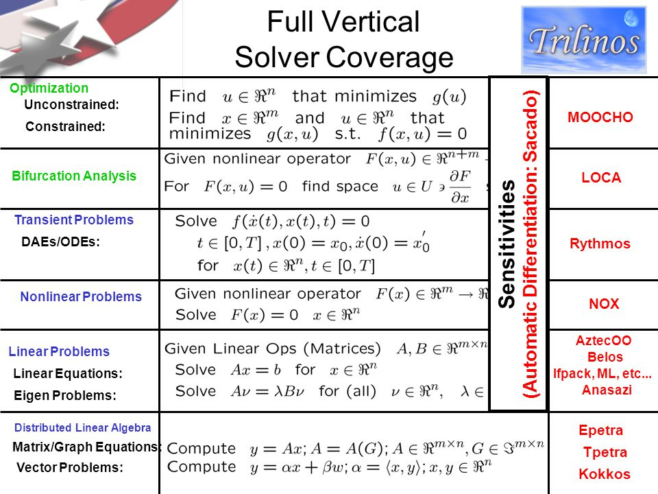 Full Vertical Solver Coverage