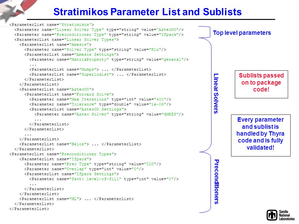 Stratimikos Parameter List and Sublists
