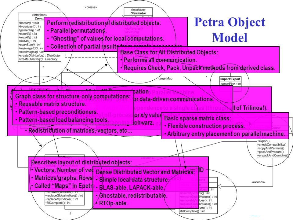 Petra Object Model Perform redistribution of distributed objects:
