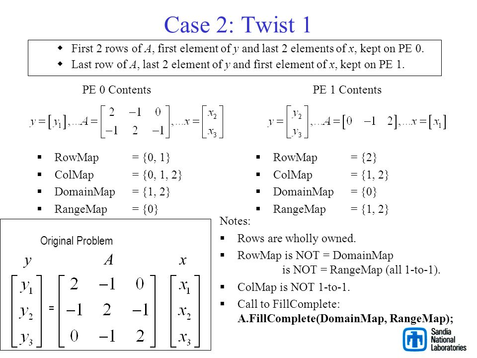 Case 2: Twist 1 First 2 rows of A, first element of y and last 2 elements of x, kept on PE 0.