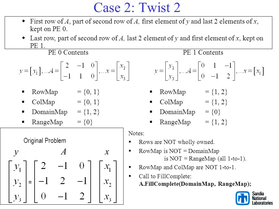 Case 2: Twist 2 First row of A, part of second row of A, first element of y and last 2 elements of x, kept on PE 0.
