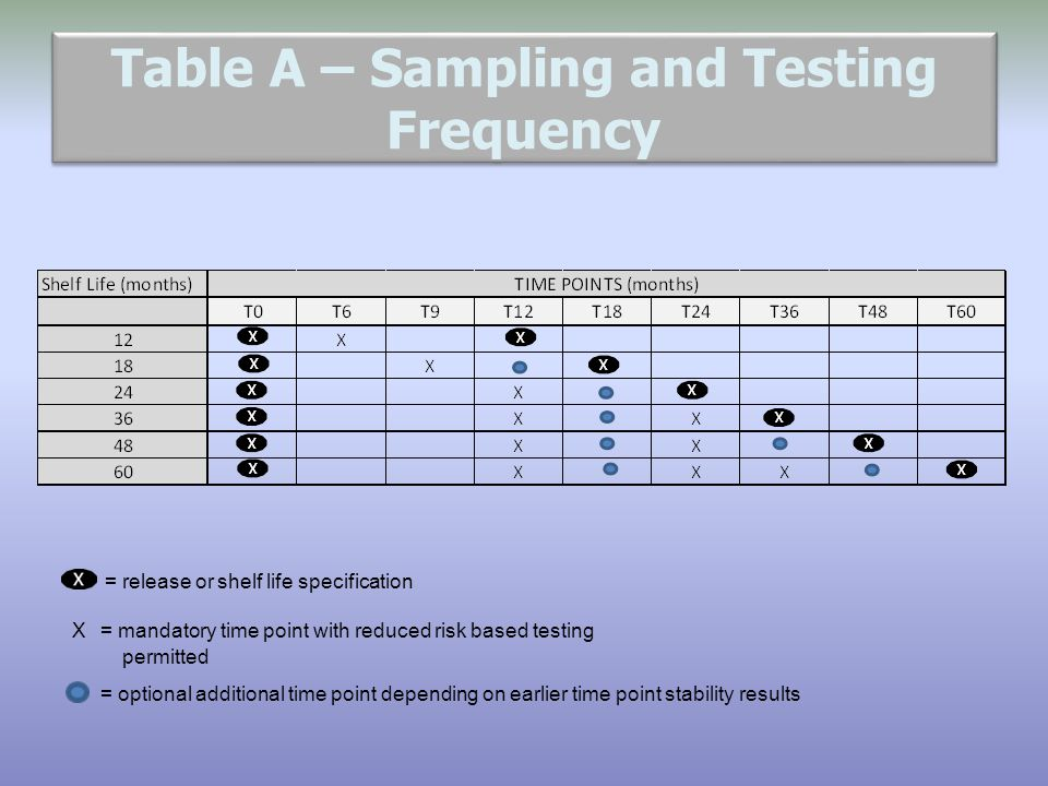 Table A – Sampling and Testing Frequency