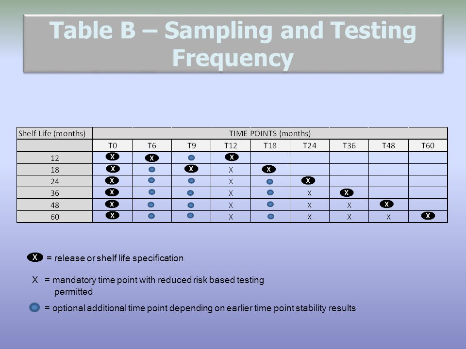 Table B – Sampling and Testing Frequency